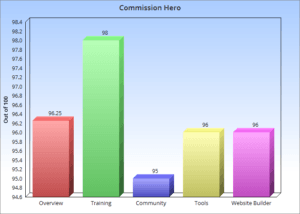 Commission Hero Chart
